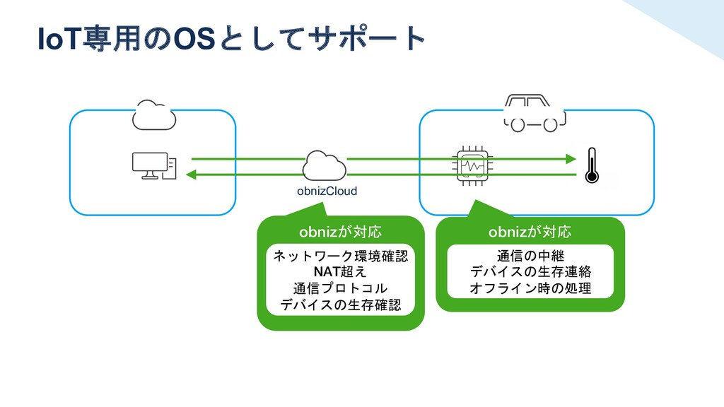 IoT専用のOSとしてサポート obnizCloud obnizが対応 ネットワーク環境確認 ...