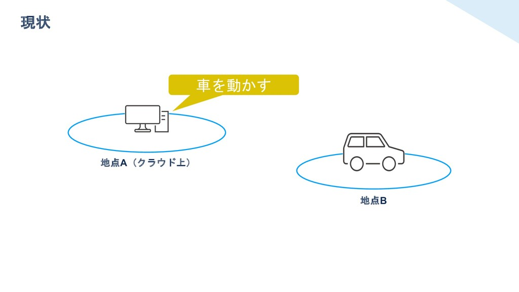 車を動かす 地点B 現状 地点A(クラウド上)