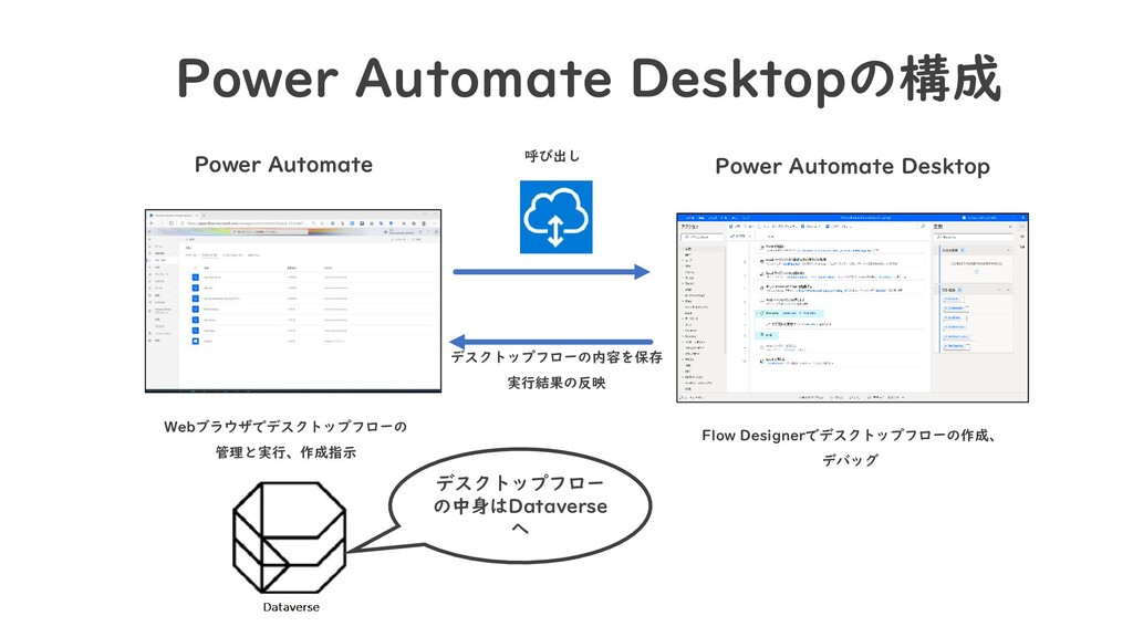 Power Automate Desktopの構成 Power Automate Webブラウ...
