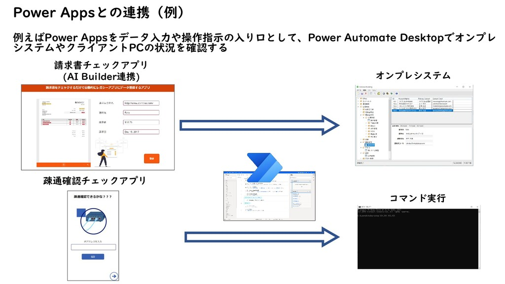 Power Appsとの連携(例) 例えばPower Appsをデータ入力や操作指示の入り口と...