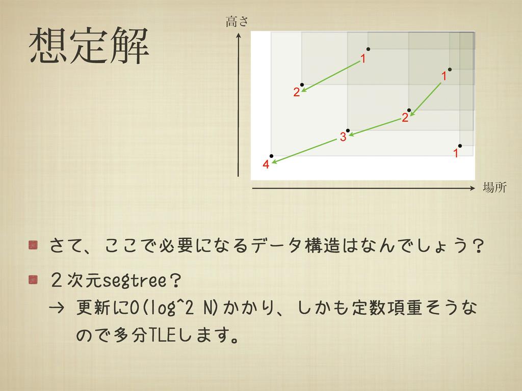 ఆղ さて、ここで必要になるデータ構造はなんでしょう? 2次元segtree? → 更新にO...