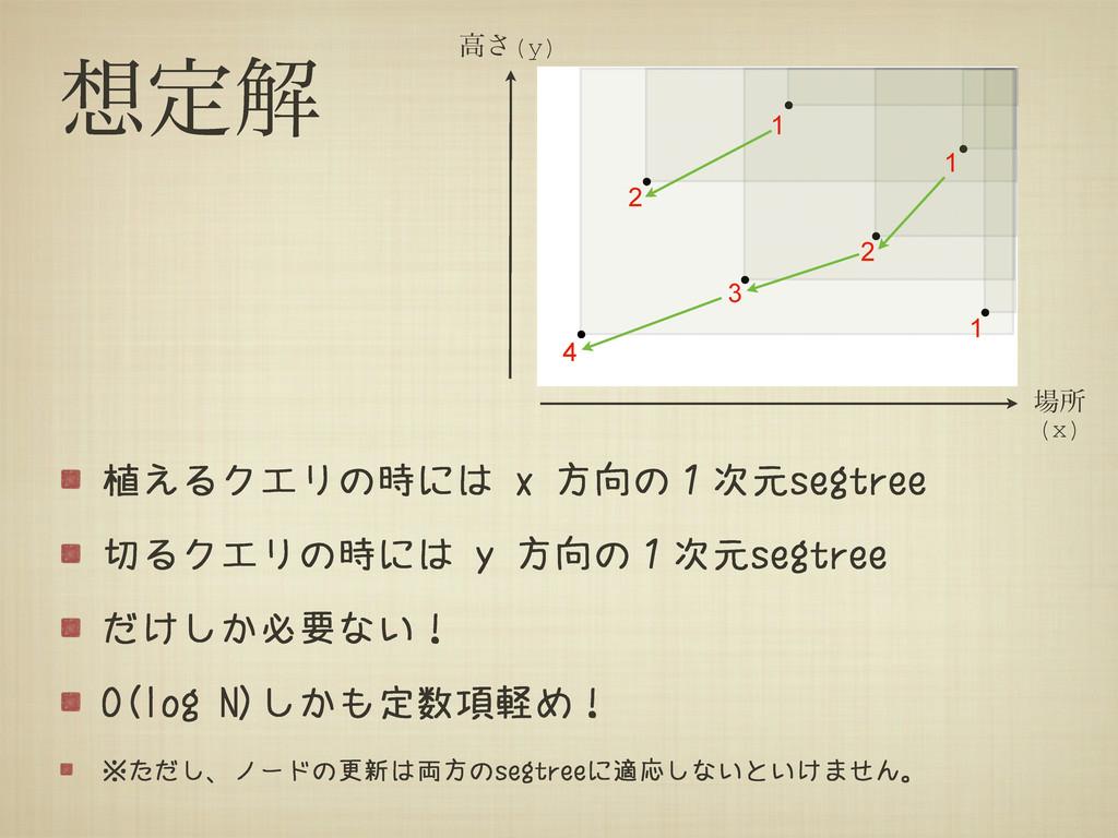 ఆղ 植えるクエリの時には x 方向の1次元segtree 切るクエリの時には y 方向の1...