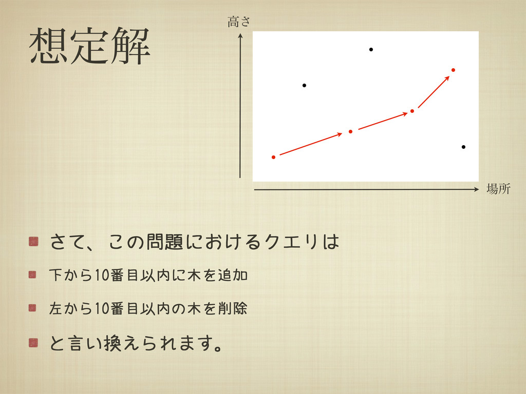 ఆղ さて、この問題におけるクエリは 下から10番目以内に木を追加 左から10番目以内の木を...