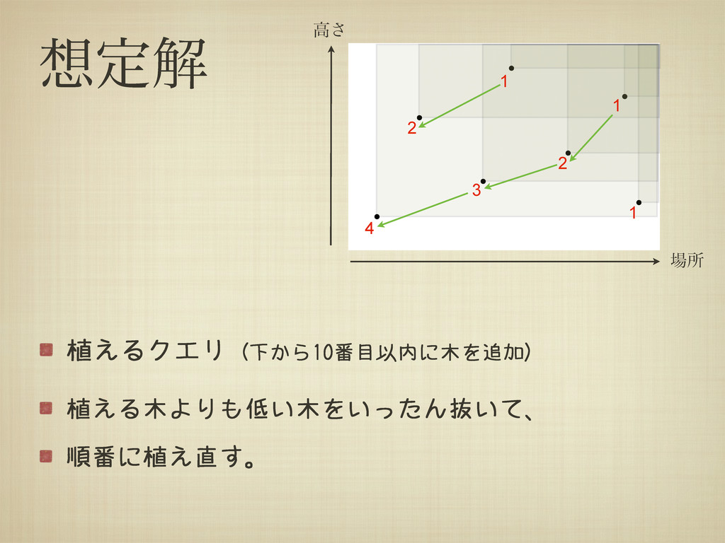 ఆղ 植えるクエリ (下から10番目以内に木を追加) 植える木よりも低い木をいったん抜いて、...