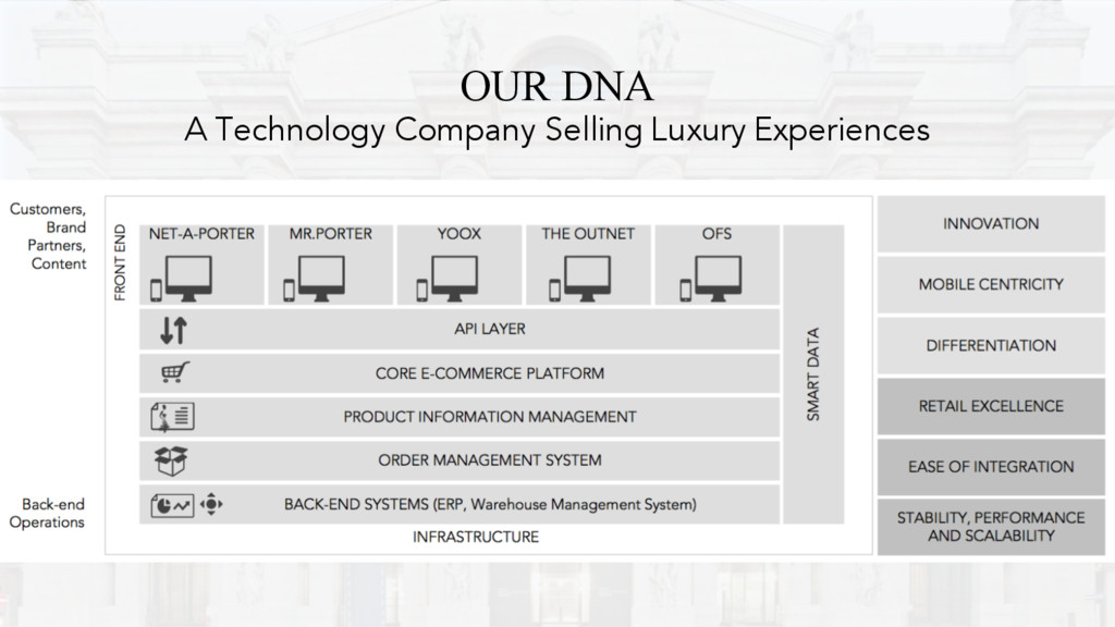 OUR DNA A Technology Company Selling Luxury Exp...
