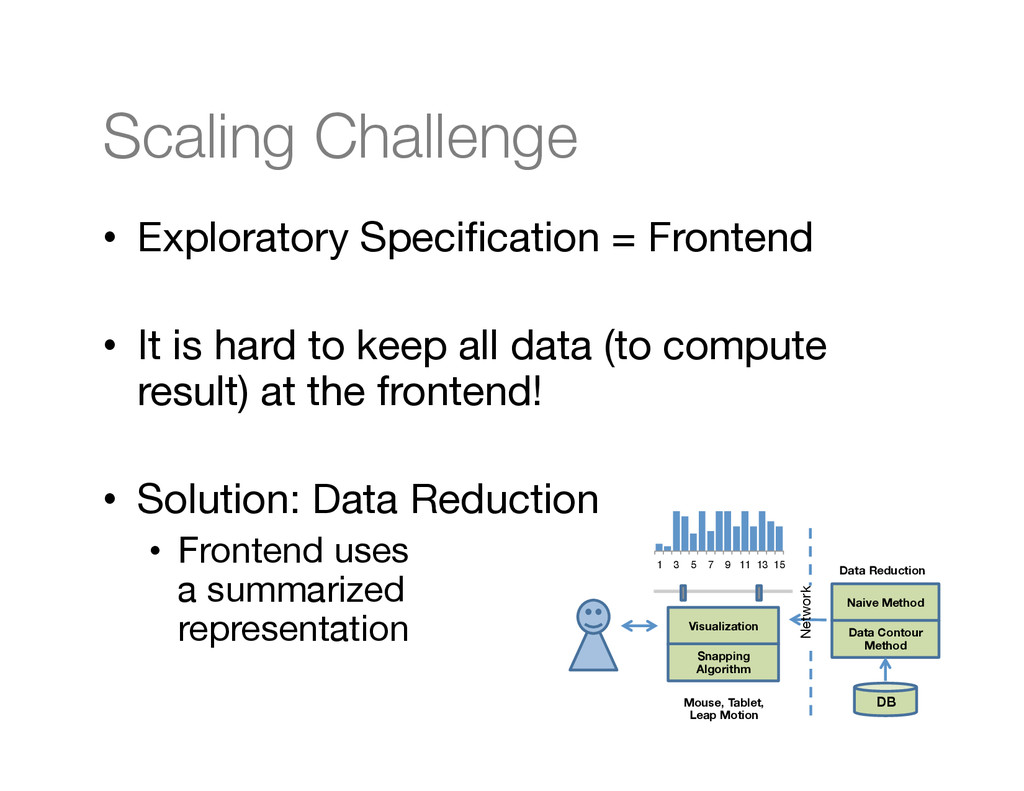 Scaling Challenge