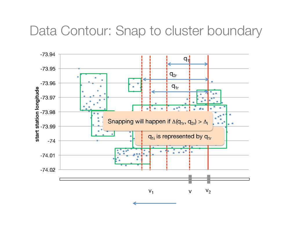 Data Contour: Snap to cluster boundary