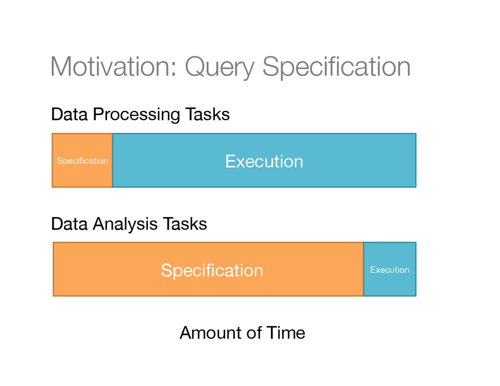 Motivation: Query Specification