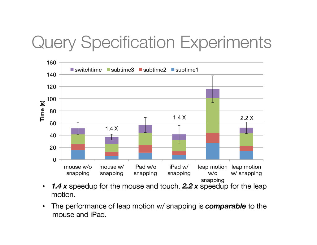 Query Specification Experiments
