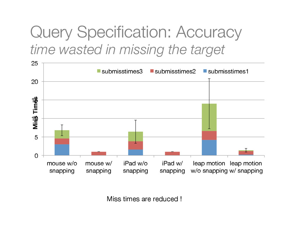 "Query Specification: Accuracy"" time wasted in mi..."