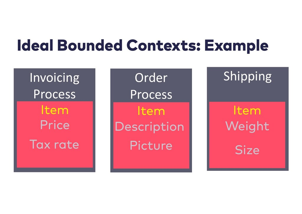 Order Process Invoicing Process Shipping