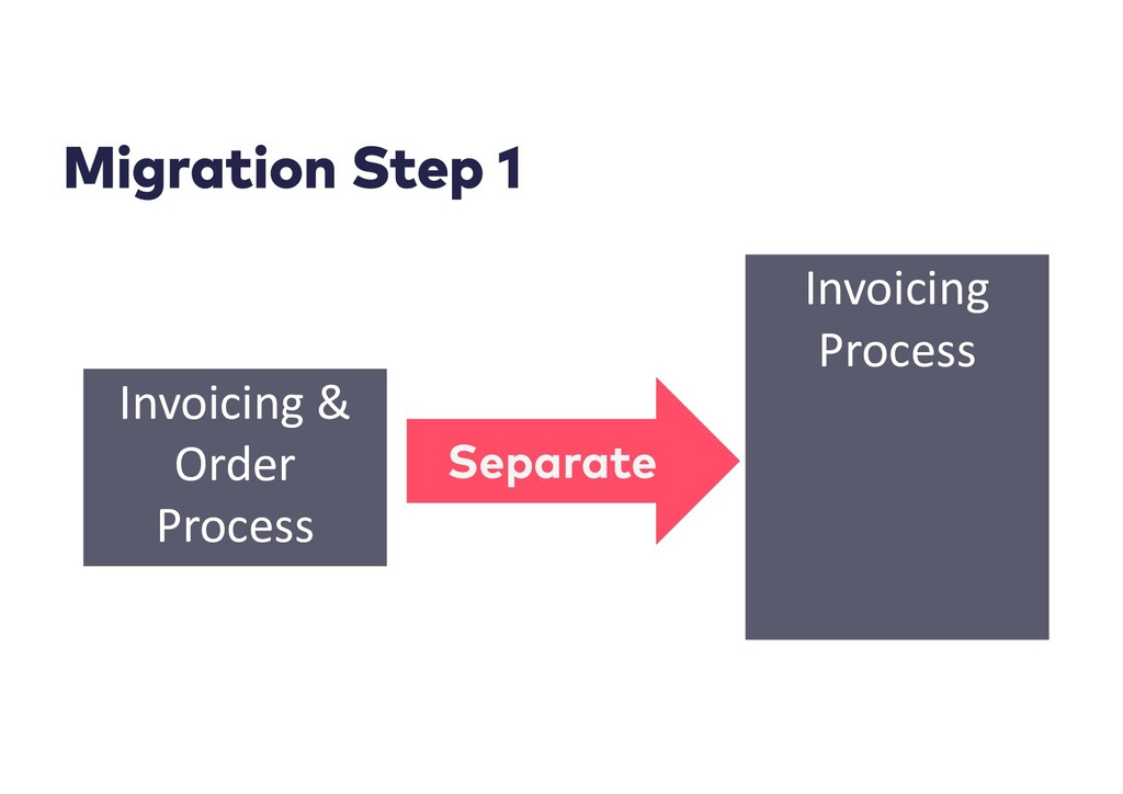 Invoicing Process Invoicing & Order Process