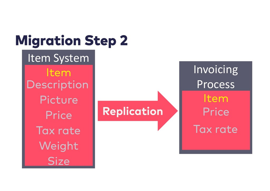 Item System Invoicing Process