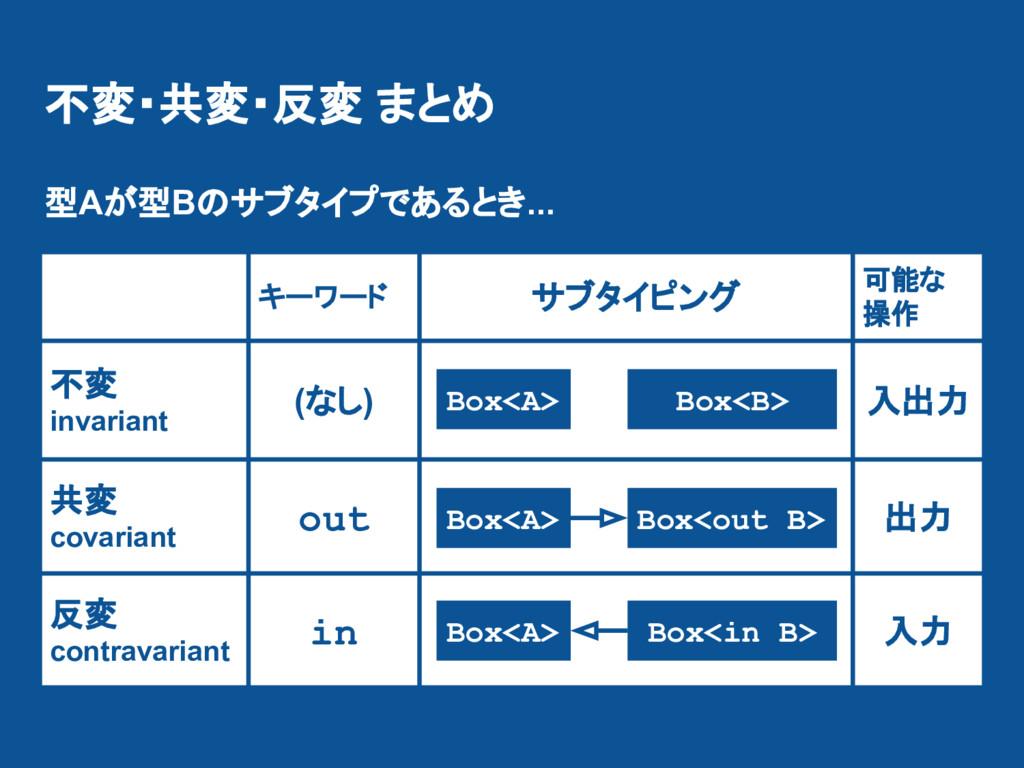 不変・共変・反変 まとめ キーワード サブタイピング 可能な 操作 不変 invariant ...