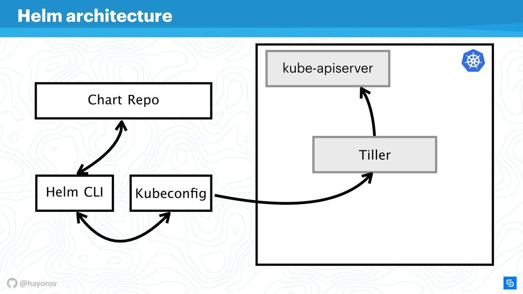 @hayorov Helm architecture Helm CLI Chart Repo ...