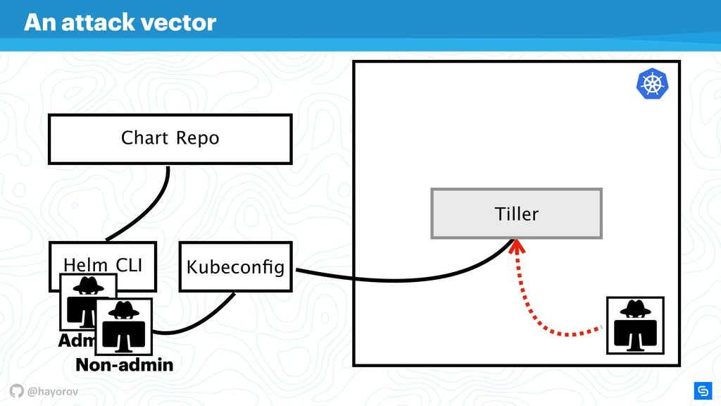 @hayorov Helm CLI Chart Repo Kubeconfig An attac...