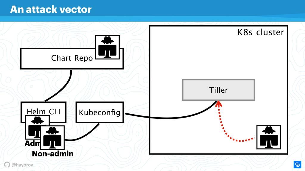 @hayorov Helm CLI Chart Repo K8s cluster Kubeco...
