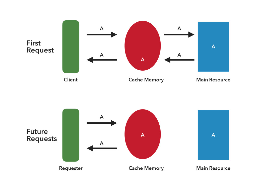 Main Resource Cache Memory Client A A A A A Mai...