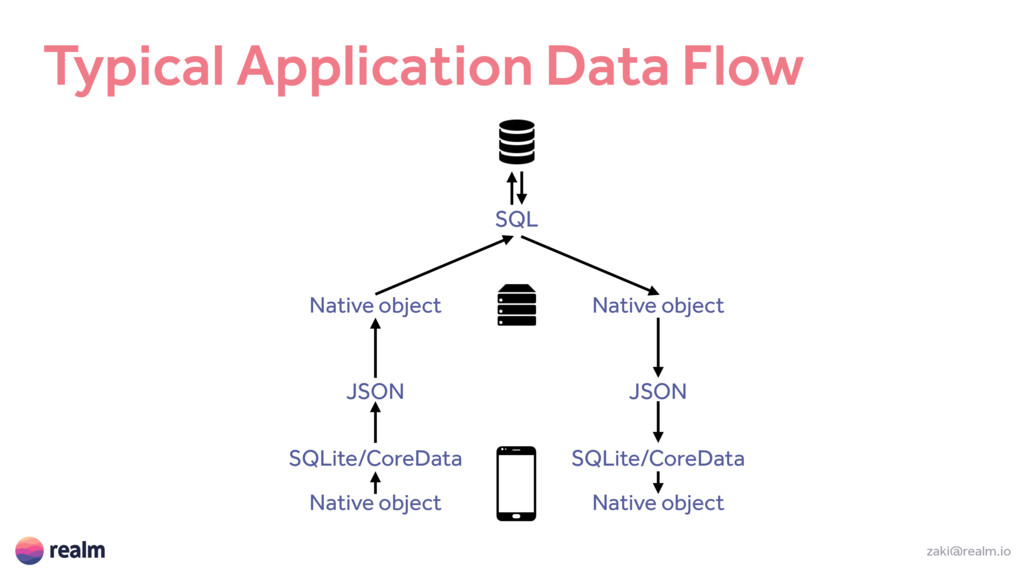 Typical Application Data Flow Native object JSO...