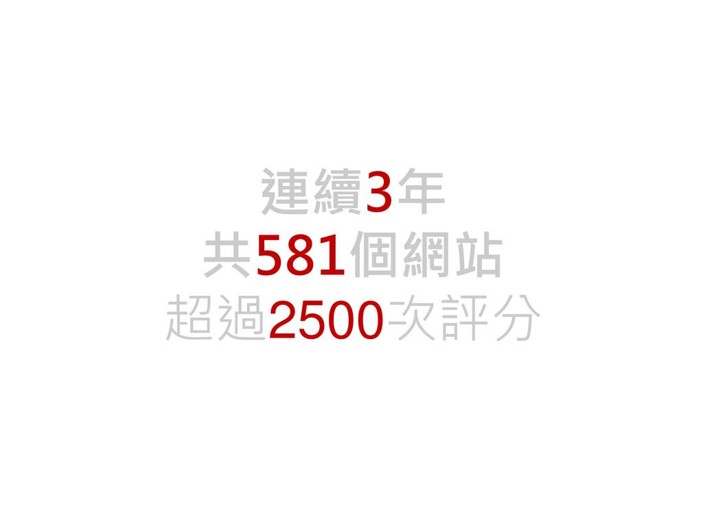連續3年 共581個網站 超過2500次評分