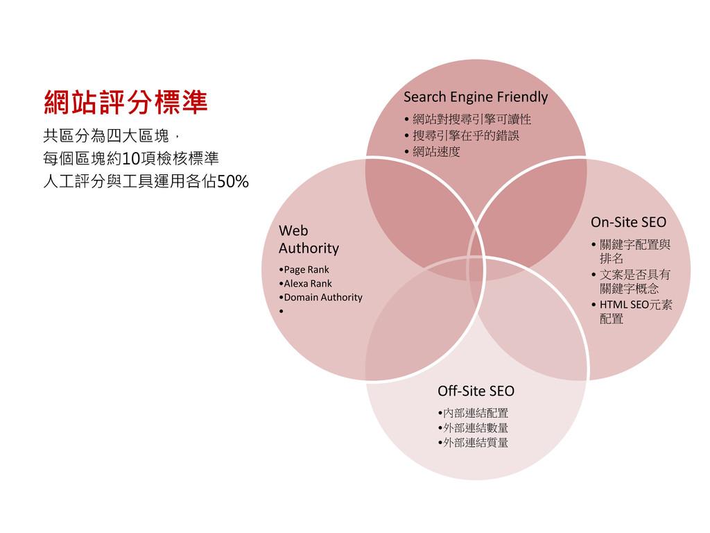 網站評分標準 Search Engine Friendly • 網站對搜尋引擎可讀性 • 搜尋...