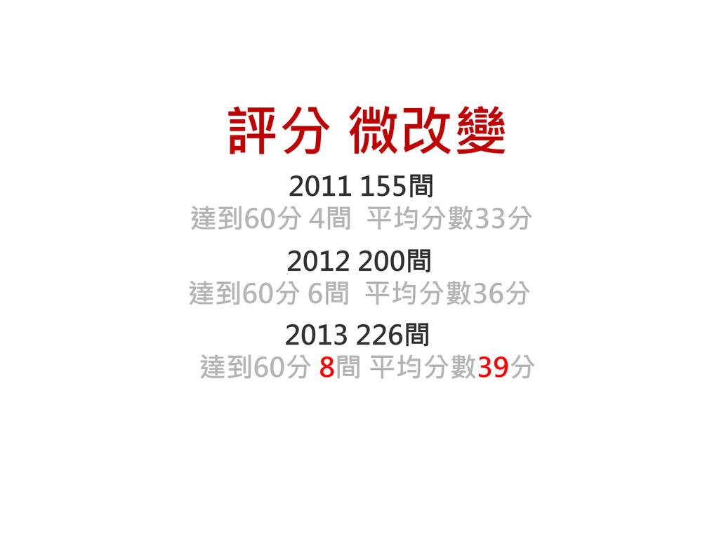 2011 155間 達到60分 4間 平均分數33分 評分 微改變 2012 200間 達到6...