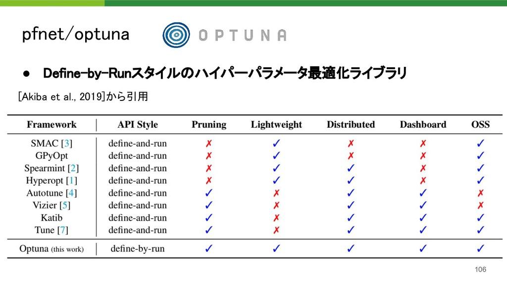 pfnet/optuna 106 ● Define-by-Runスタイルのハイパーパラメータ...