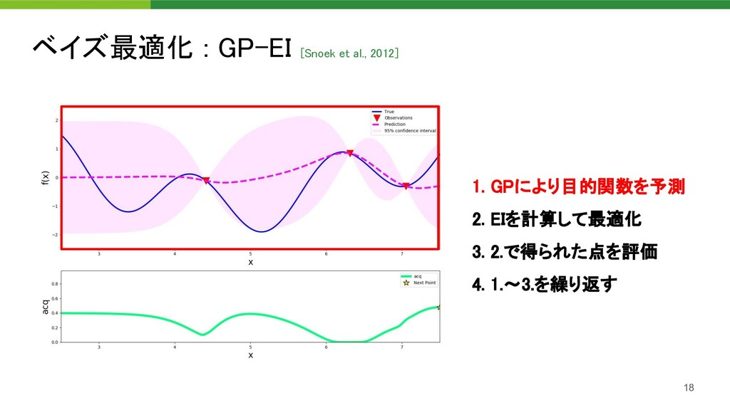 ベイズ最適化 : GP-EI [Snoek et al., 2012]  18 1. GPに...