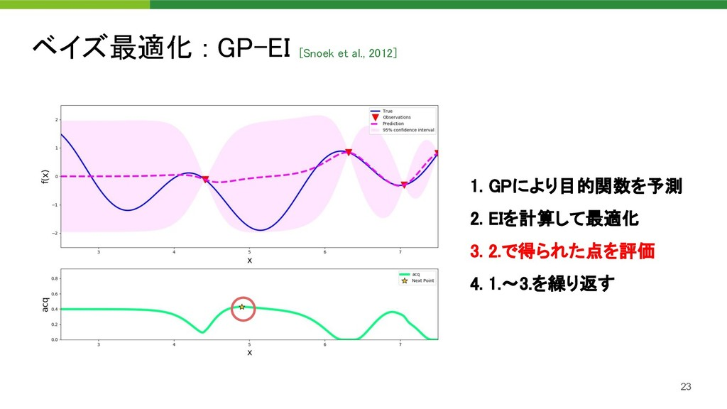 ベイズ最適化 : GP-EI [Snoek et al., 2012]  23 1. GPに...