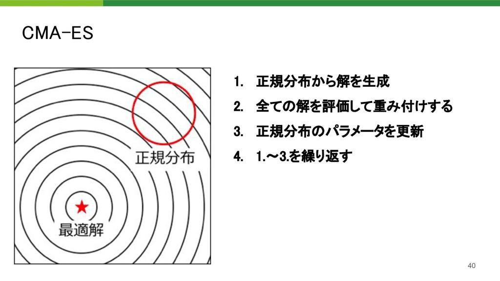 CMA-ES 40 1. 正規分布から解を生成 2. 全ての解を評価して重み付けする 3...