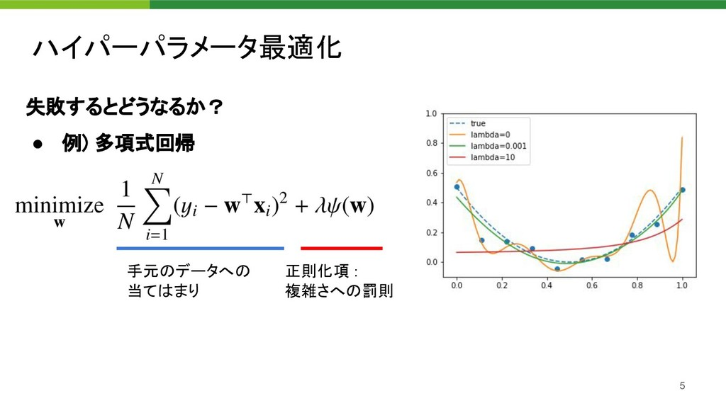 失敗するとどうなるか? ● 例) 多項式回帰 ハイパーパラメータ最適化 5 手元のデータ...