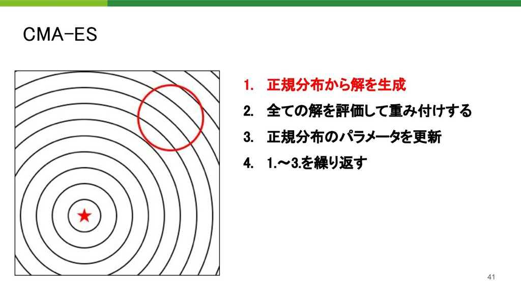CMA-ES 41 1. 正規分布から解を生成 2. 全ての解を評価して重み付けする 3...