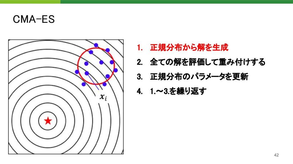 CMA-ES 42 1. 正規分布から解を生成 2. 全ての解を評価して重み付けする 3...