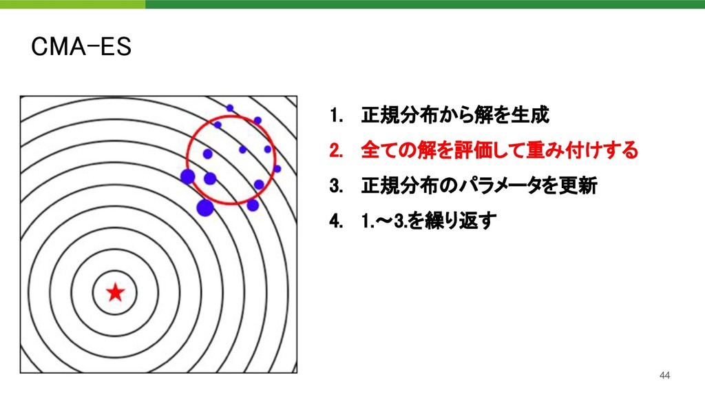 CMA-ES 44 1. 正規分布から解を生成 2. 全ての解を評価して重み付けする 3...
