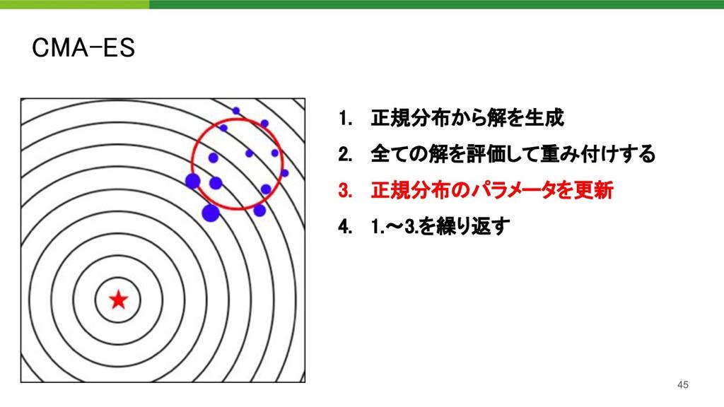 CMA-ES 45 1. 正規分布から解を生成 2. 全ての解を評価して重み付けする 3...