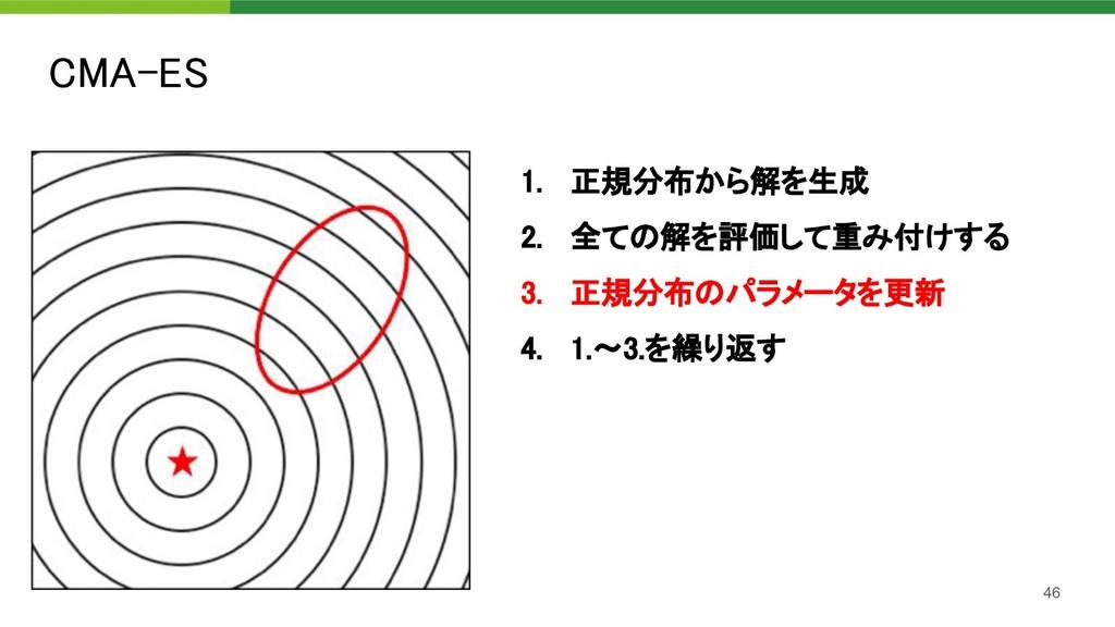 CMA-ES 46 1. 正規分布から解を生成 2. 全ての解を評価して重み付けする 3...