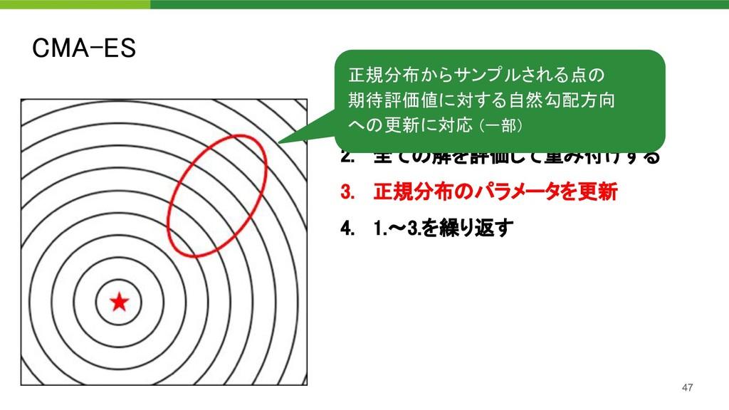 CMA-ES 47 1. 正規分布から解を生成 2. 全ての解を評価して重み付けする 3...