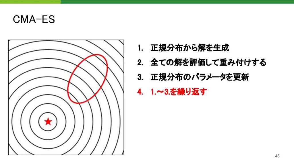 CMA-ES 48 1. 正規分布から解を生成 2. 全ての解を評価して重み付けする 3...