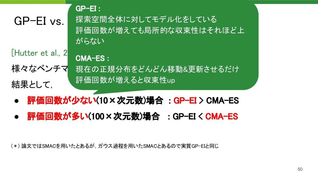 GP-EI vs. CMA-ES : 評価回数 50 [Hutter et al., 201...