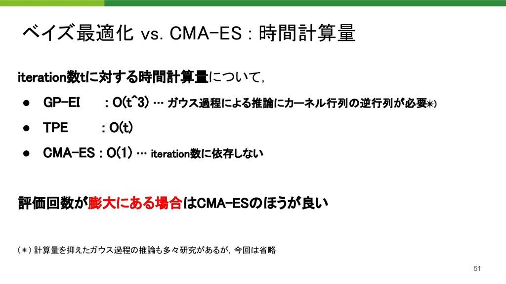 ベイズ最適化 vs. CMA-ES : 時間計算量 51 iteration数tに対する時間...