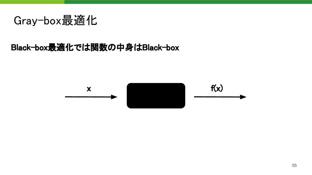 Black-box最適化では関数の中身はBlack-box Gray-box最適化 55 ...