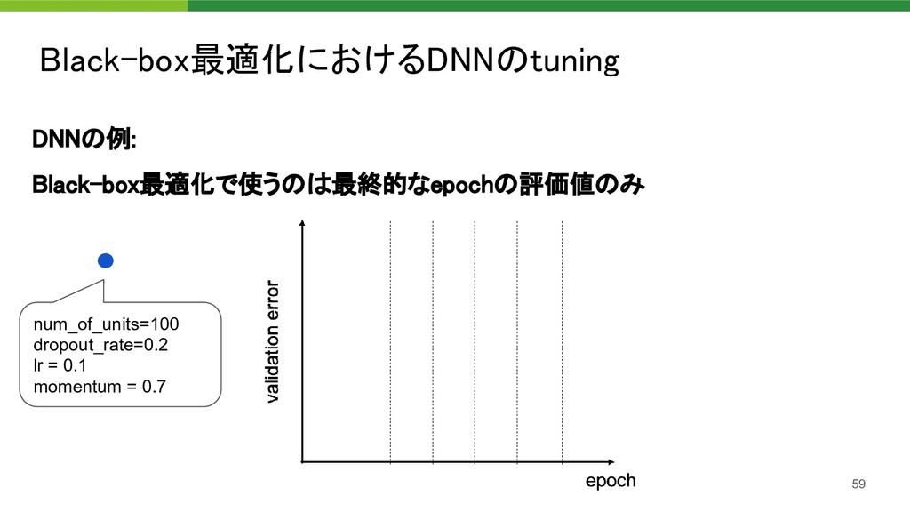 Black-box最適化におけるDNNのtuning 59 DNNの例: Black-bo...