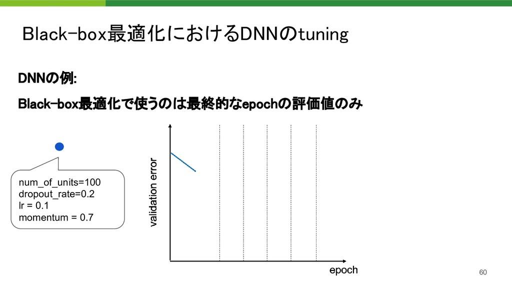 Black-box最適化におけるDNNのtuning 60 DNNの例: Black-bo...