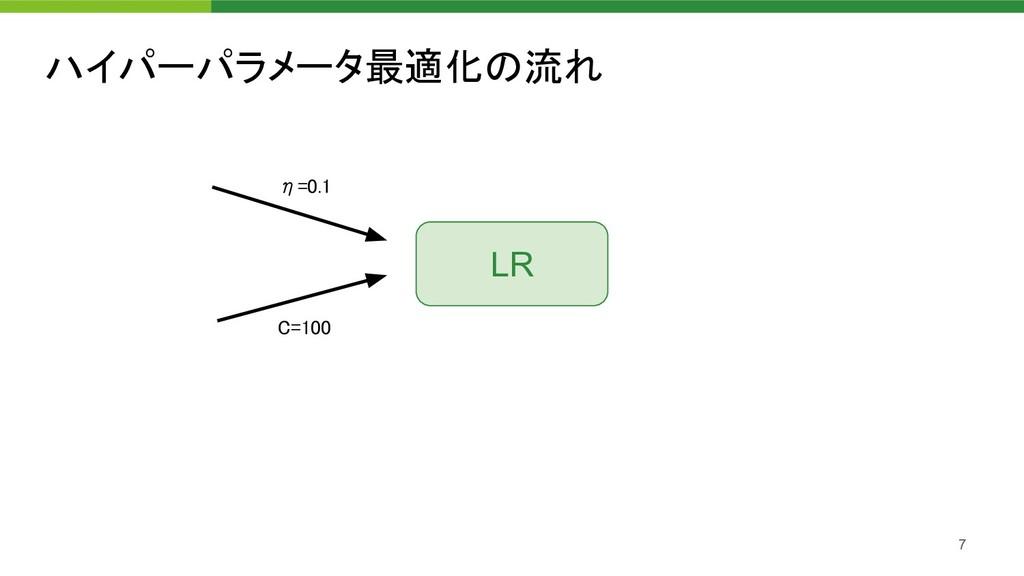 ハイパーパラメータ最適化の流れ 7 η=0.1 C=100 LR