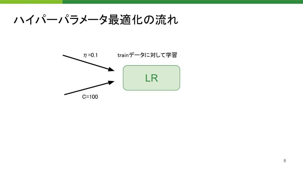 ハイパーパラメータ最適化の流れ 8 η=0.1 trainデータに対して学習  C=10...