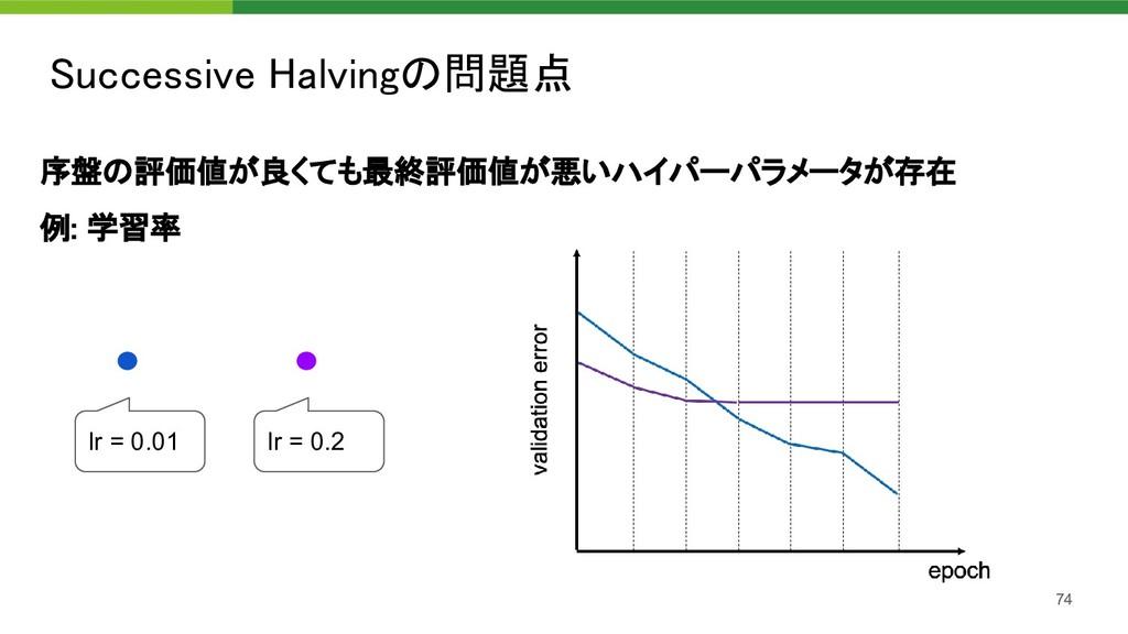 序盤の評価値が良くても最終評価値が悪いハイパーパラメータが存在 例: 学習率 Succes...