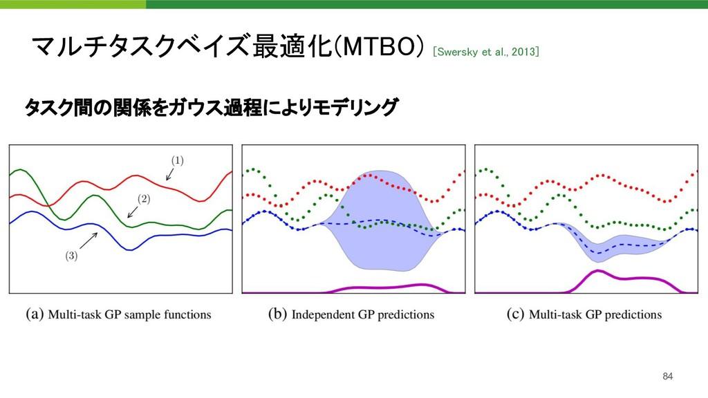 マルチタスクベイズ最適化(MTBO) [Swersky et al., 2013] 84 タ...