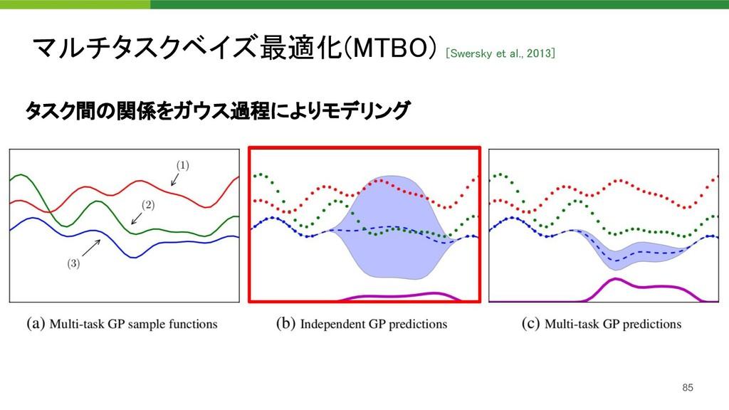 マルチタスクベイズ最適化(MTBO) [Swersky et al., 2013] 85 タ...
