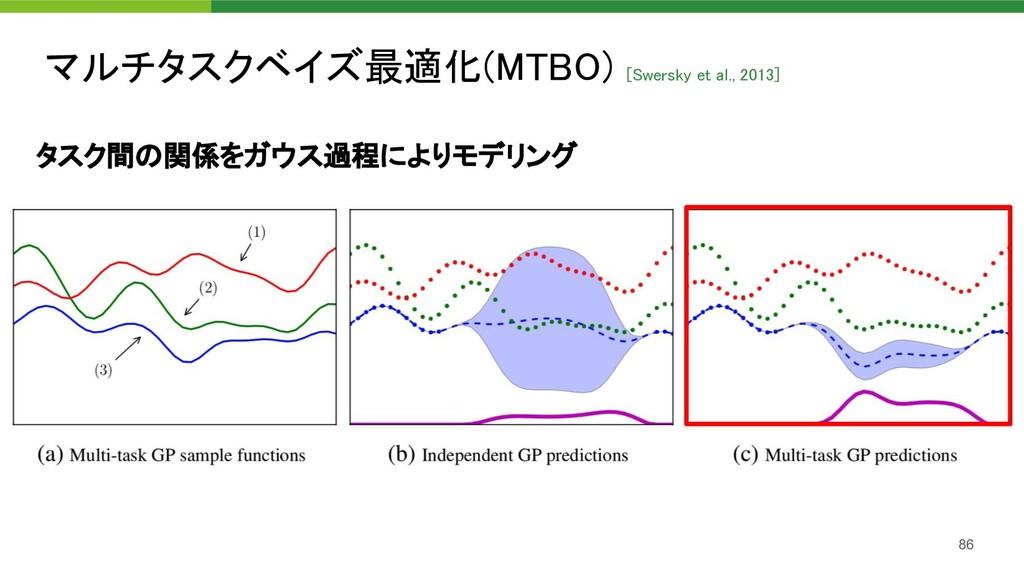 マルチタスクベイズ最適化(MTBO) [Swersky et al., 2013] 86 タ...