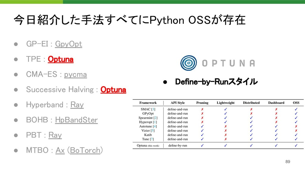 今日紹介した手法すべてにPython OSSが存在 89 ● GP-EI : GpyOpt...
